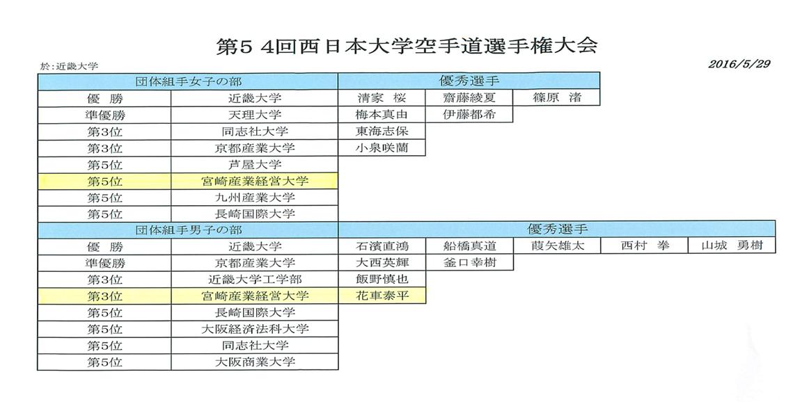 第54回西日本空手道選手権大会