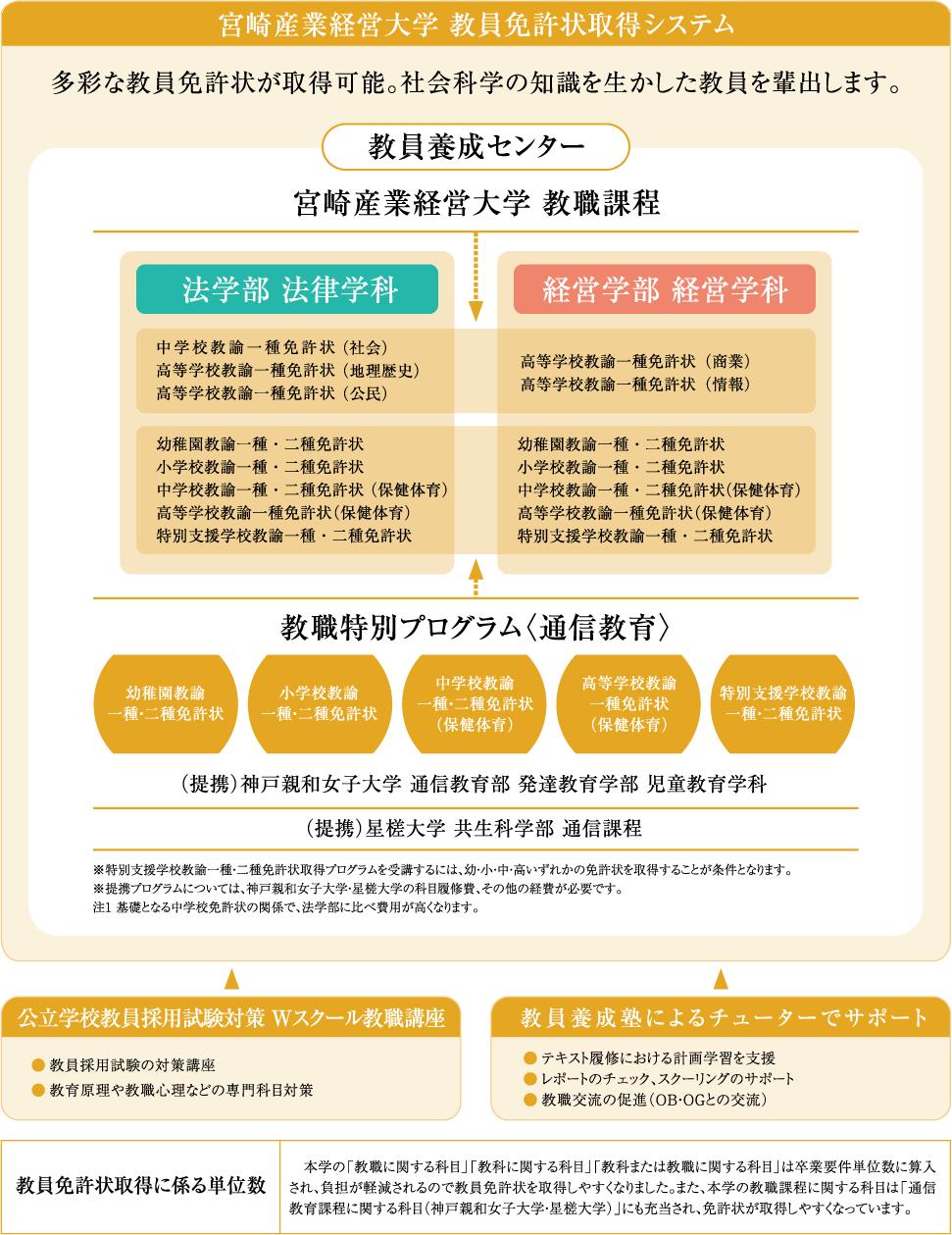 宮崎産業経営大学 教員免許状取得システム